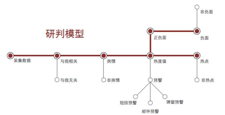 中国舆情监测第一品牌